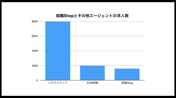【グラフ】就職Shopとその他競合エージェント 求人数比較